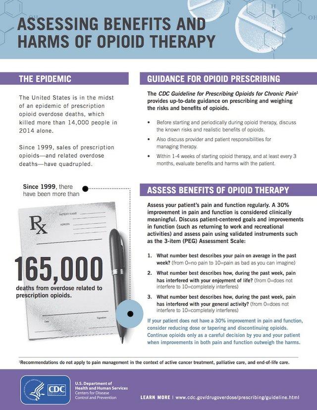 CDC opioid chart