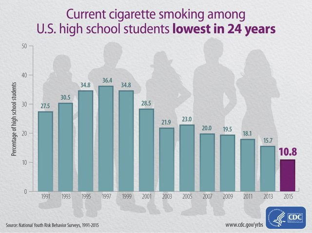 Smoking Graphic