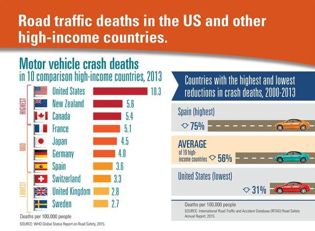 Auto fatalities