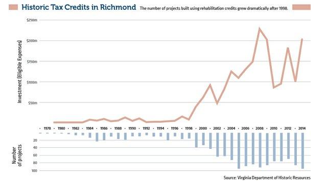 historic-tax-credits-chart.jpg