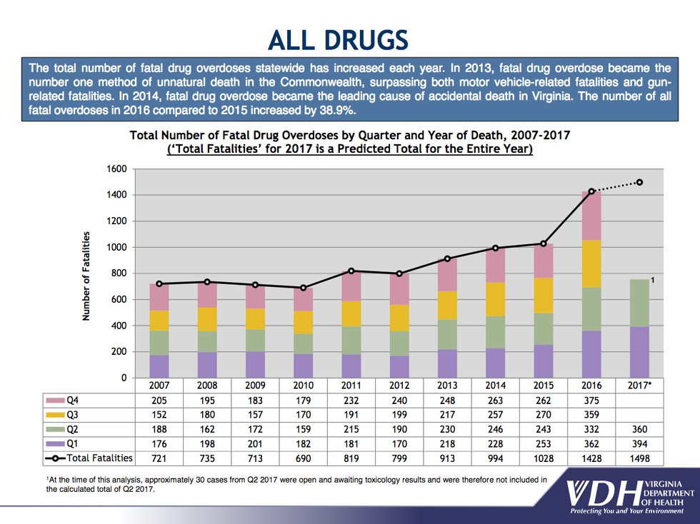 More than 1100 drug overdose deaths in BC this year""