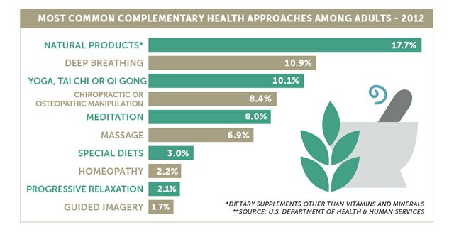 complementary-health-practices_chart.jpg