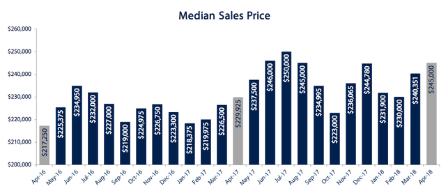 median-sales-price-april-2018.png