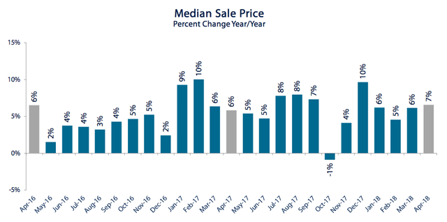 median-sale-price-pct-change.png
