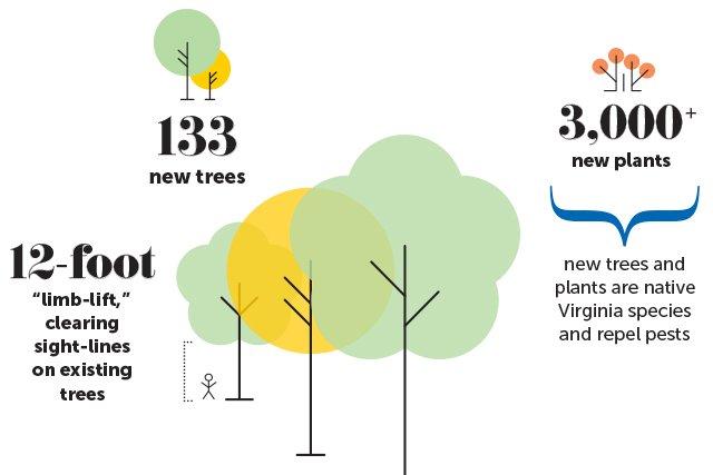monroe-park-plant-facts.jpg