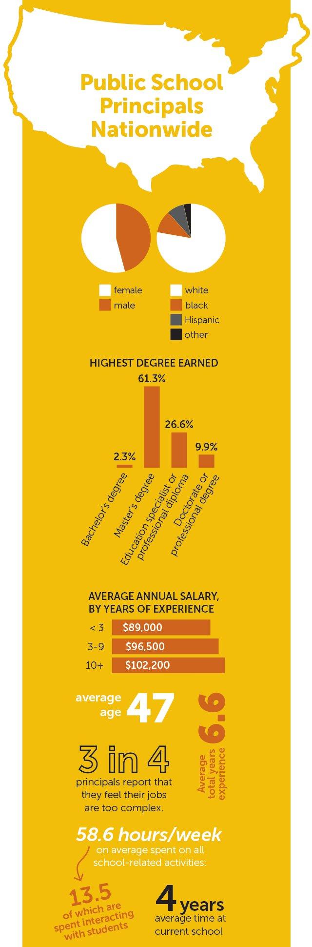 principals-infographic_sarah-lockwood.jpg