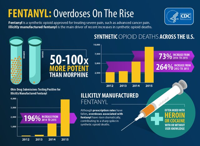 CDC-Fentanyl-overdoses-rise1.png