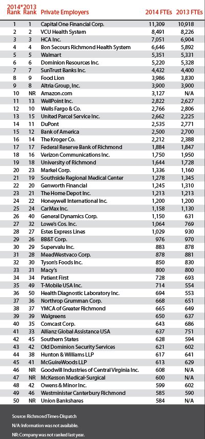 top-50-companies-in-richmond.jpg