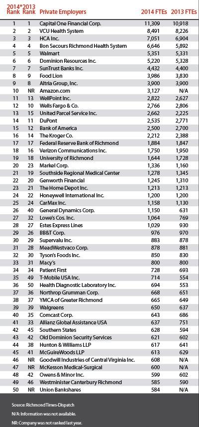 top-50-companies-in-richmond.jpg