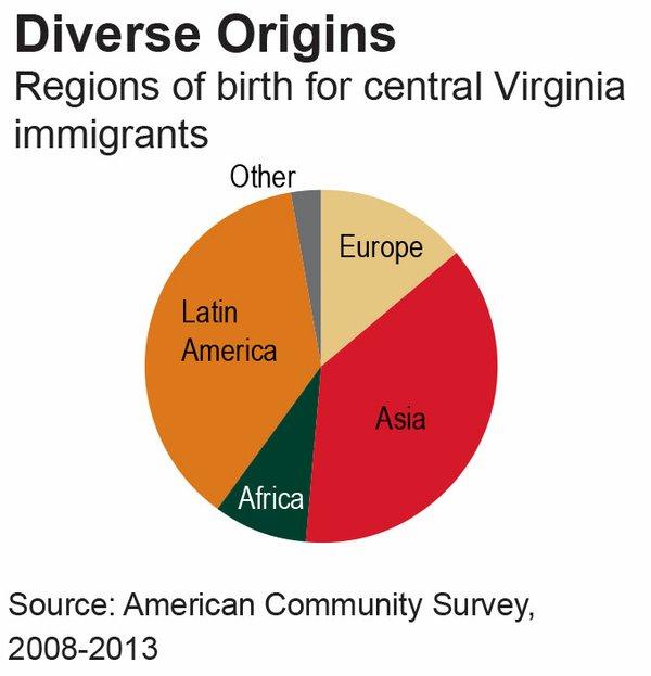 Diverse Origins